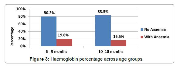 nutrition-food-sciences-Haemoglobin-percentage