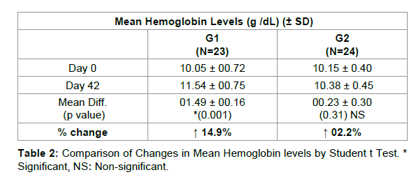 nutrition-food-sciences-Hemoglobin-levels