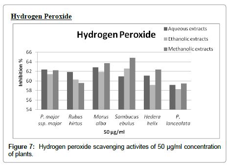 nutrition-food-sciences-Hydrogen-peroxide