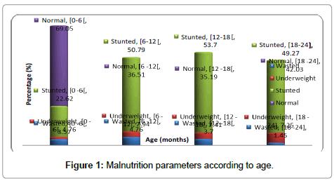 nutrition-food-sciences-Malnutrition-parameters