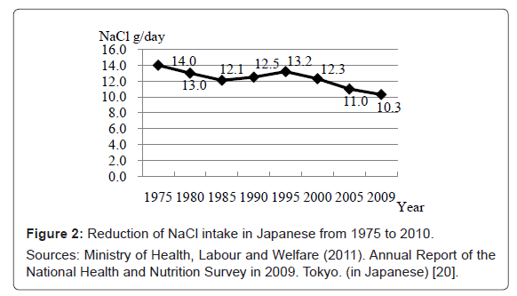 nutrition-food-sciences-NaCl-intake