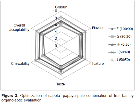 nutrition-food-sciences-Optimization-sapota