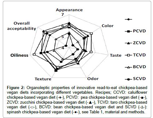 nutrition-food-sciences-Organoleptic-properties