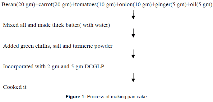nutrition-food-sciences-Process-pan-cake