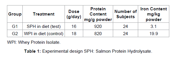 nutrition-food-sciences-Protein-Hydrolysate