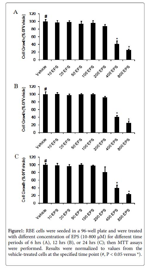 nutrition-food-sciences-RBE-cells