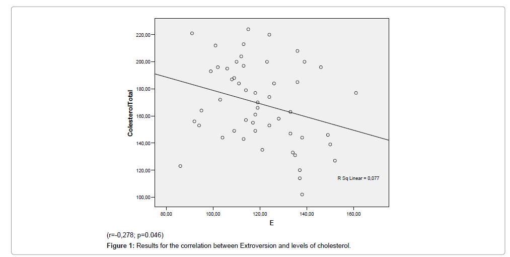 nutrition-food-sciences-Results-correlation