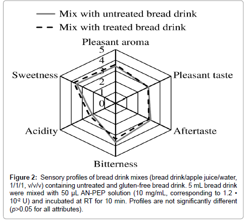 nutrition-food-sciences-Sensory-profiles