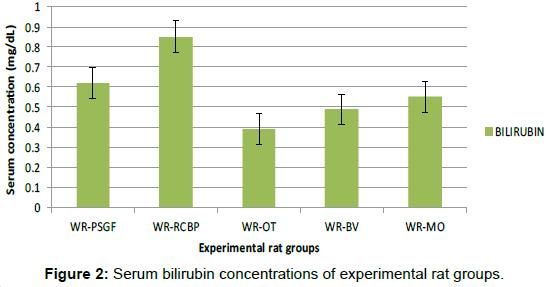 nutrition-food-sciences-Serum-bilirubin-concentrations
