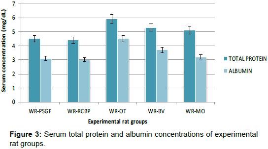 nutrition-food-sciences-Serum-total-protein