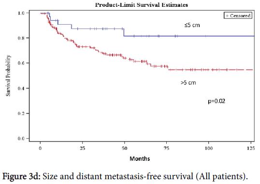 nutrition-food-sciences-Size-distant-metastasis