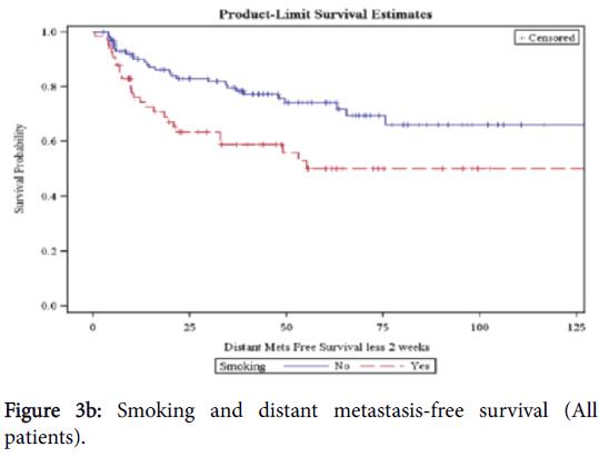 nutrition-food-sciences-Smoking-distant-metastasis