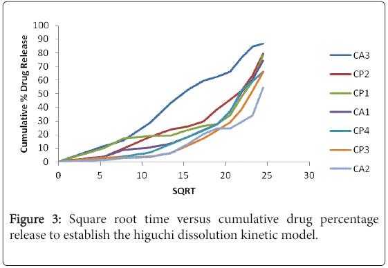 nutrition-food-sciences-Square-root-time-versus-cumulative-drug
