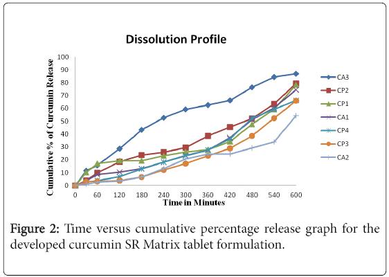 nutrition-food-sciences-Time-versus-cumulative-percentage
