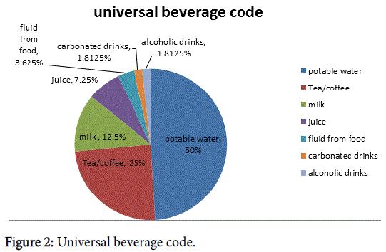 nutrition-food-sciences-Universal-beverage-code