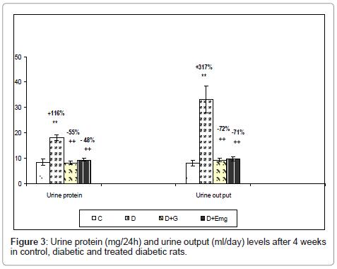 nutrition-food-sciences-Urine-protein
