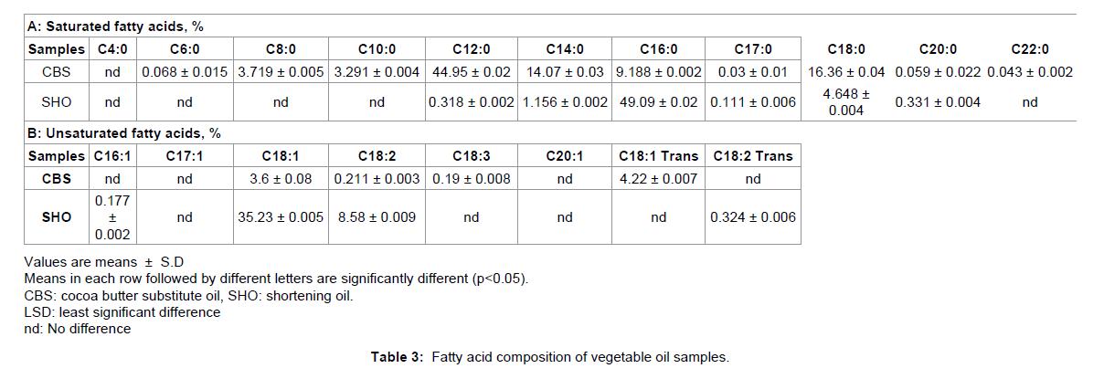 nutrition-food-sciences-acid-composition
