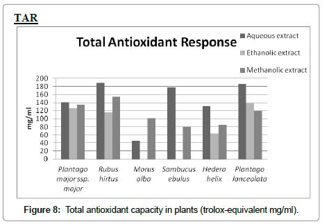 nutrition-food-sciences-antioxidant-capacity
