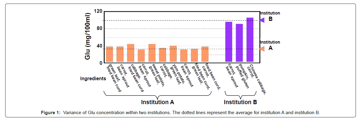 nutrition-food-sciences-average-institution