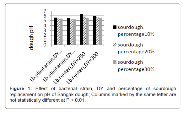 nutrition-food-sciences-bacterial-strain
