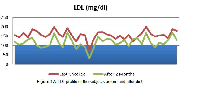 nutrition-food-sciences-before-diet