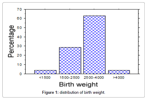 nutrition-food-sciences-birth-weight