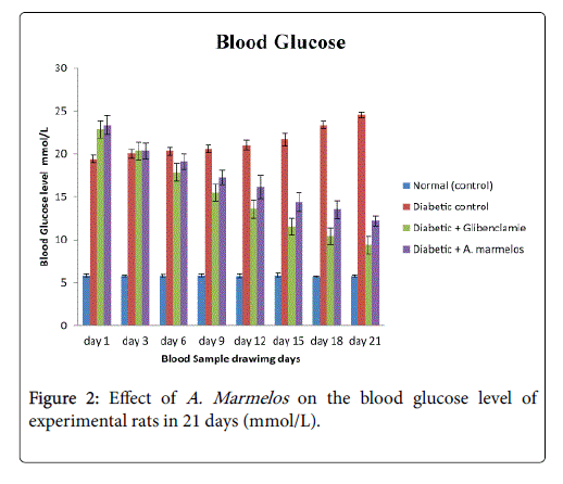 nutrition-food-sciences-blood-glucose-level