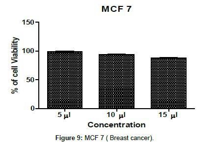 nutrition-food-sciences-brest-cancer