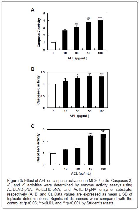nutrition-food-sciences-caspase-activation