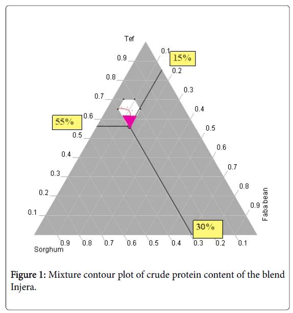 nutrition-food-sciences-contour-plot