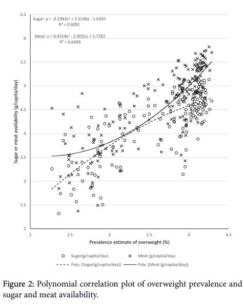 nutrition-food-sciences-correlation