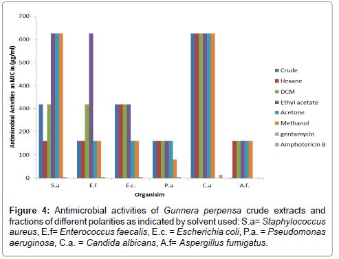 nutrition-food-sciences-crude-polarities