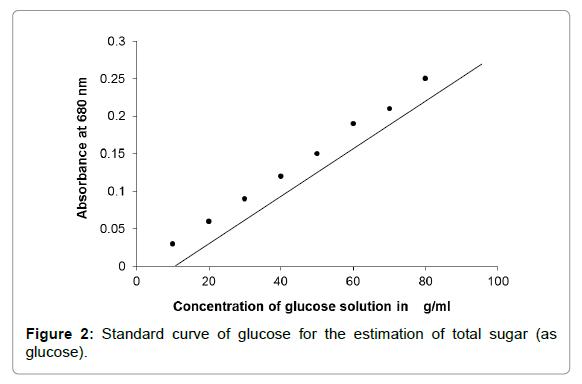 nutrition-food-sciences-curve-glucose