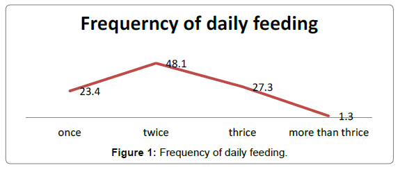 nutrition-food-sciences-daily-feeding