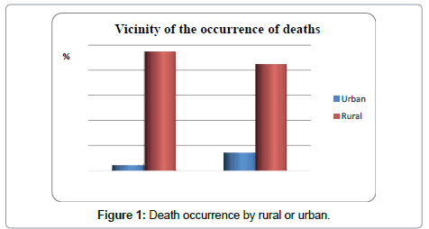 nutrition-food-sciences-death-occurrence