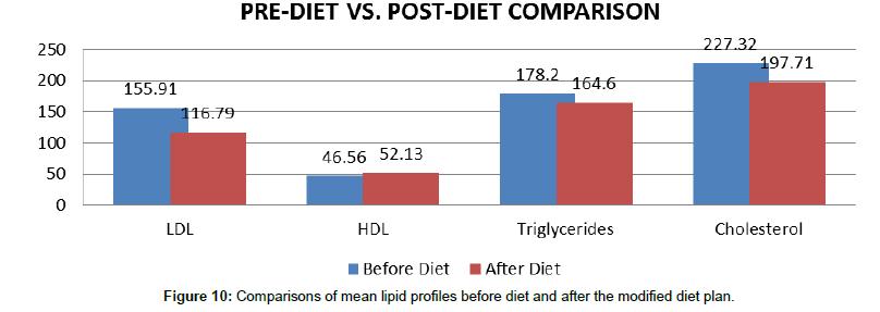 nutrition-food-sciences-diet-plan