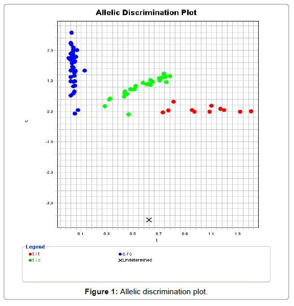 nutrition-food-sciences-discrimination-plot