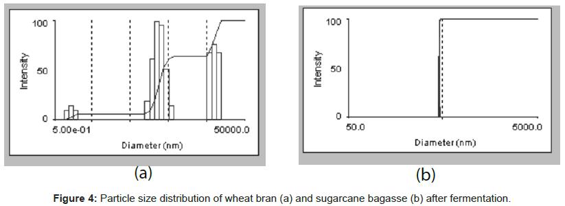 nutrition-food-sciences-distribution-wheat-bran