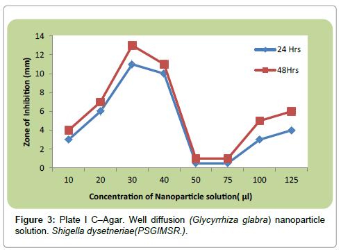 nutrition-food-sciences-dysetneriae