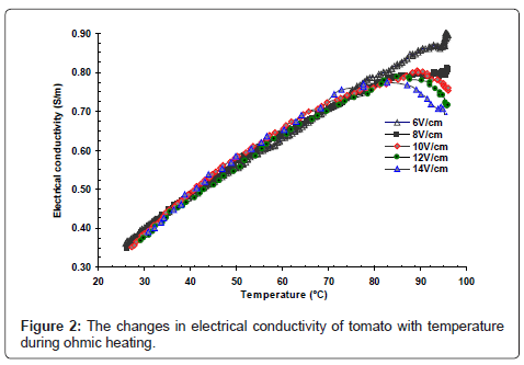 electrical conductivity. nutrition-food-sciences-electrical-conductivity electrical conductivity