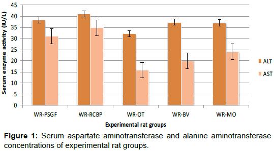 nutrition-food-sciences-experimental-rat-groups