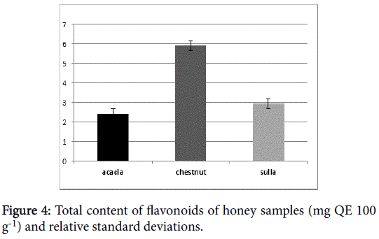 nutrition-food-sciences-flavonoids-honey-samples