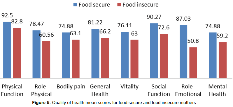 nutrition-food-sciences-food-insecure-mothers