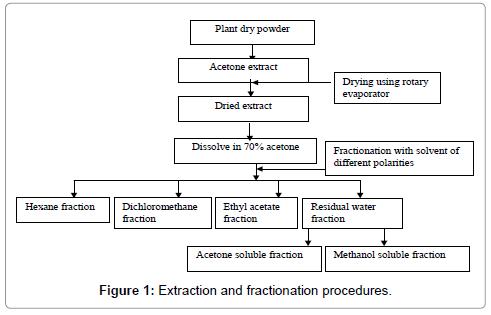 nutrition-food-sciences-fractionationr
