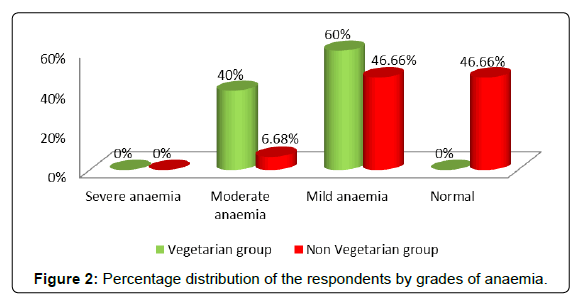 nutrition-food-sciences-grades-anaemia