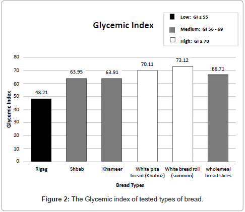 nutrition-food-sciences-index-bread