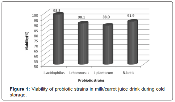 nutrition-food-sciences-juice-drink
