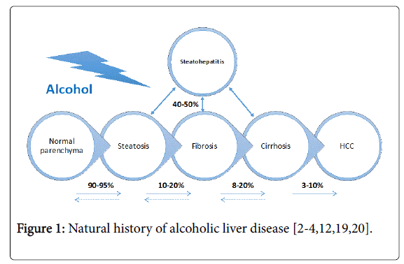 nutrition-food-sciences-liver-disease