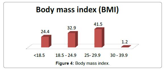 nutrition-food-sciences-mass-index
