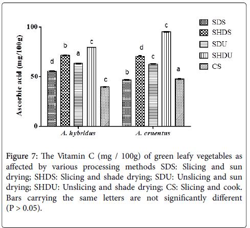 nutrition-food-sciences-methanol